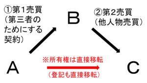 三為取引の概略図